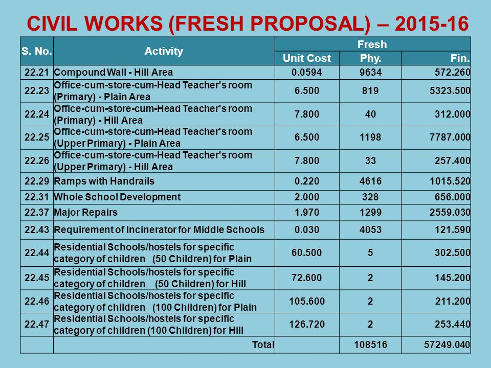 CIVIL WORKS (FRESH PROPOSAL) – 2015-16