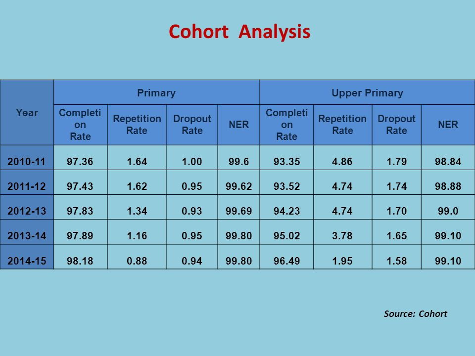 Cohort Analysis Year Primary Upper Primary 2010-11 97.36 1.64 1.00