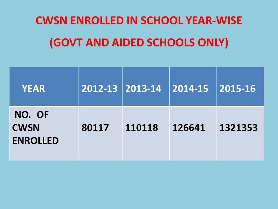 CWSN ENROLLED IN SCHOOL YEAR-WISE (GOVT AND AIDED SCHOOLS ONLY)
