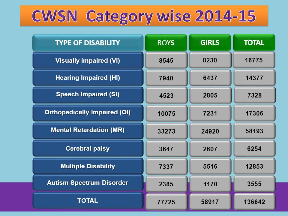 CWSN Category wise 2014-15 TYPE OF DISABILITY BOYS GIRLS