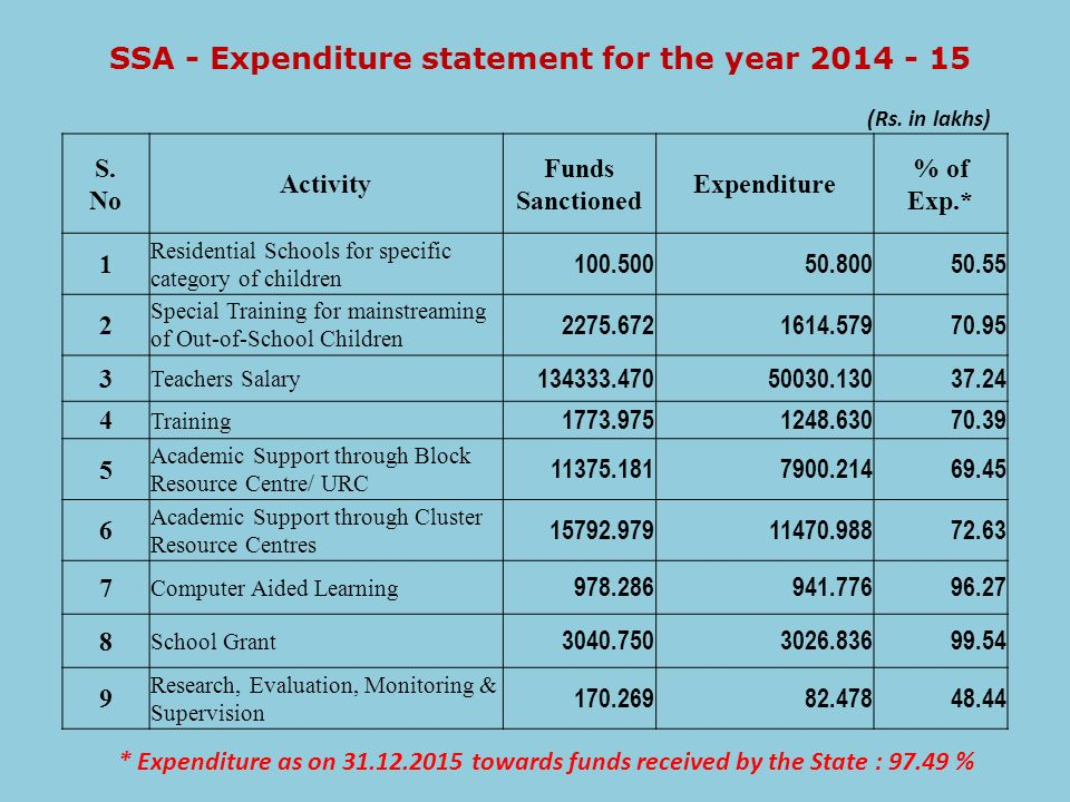 SSA - Expenditure statement for the year 2014 - 15