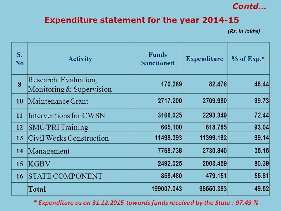 Expenditure statement for the year 2014-15