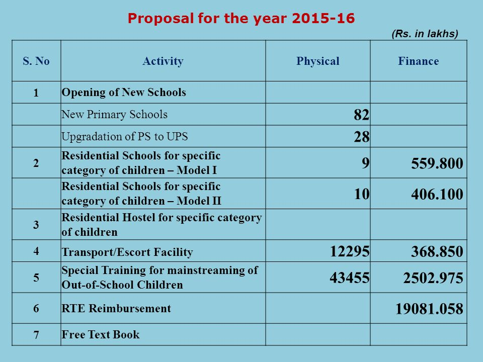 Proposal for the year 2015-16 (Rs. in lakhs) S. No. Activity. Physical. Finance. 1. Opening of New Schools.