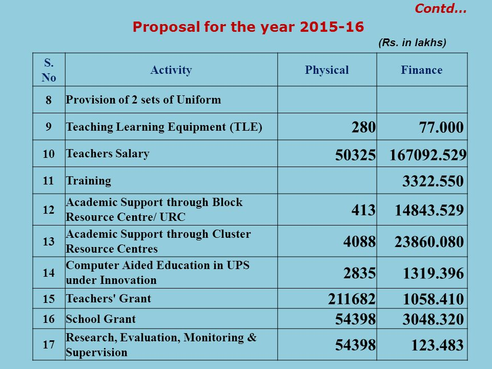 Proposal for the year 2015-16 Contd… (Rs. in lakhs) S. No. Activity. Physical. Finance. 8. Provision of 2 sets of Uniform.