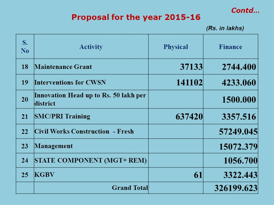 Contd… Proposal for the year 2015-16. (Rs. in lakhs) S. No. Activity. Physical. Finance. 18. Maintenance Grant.