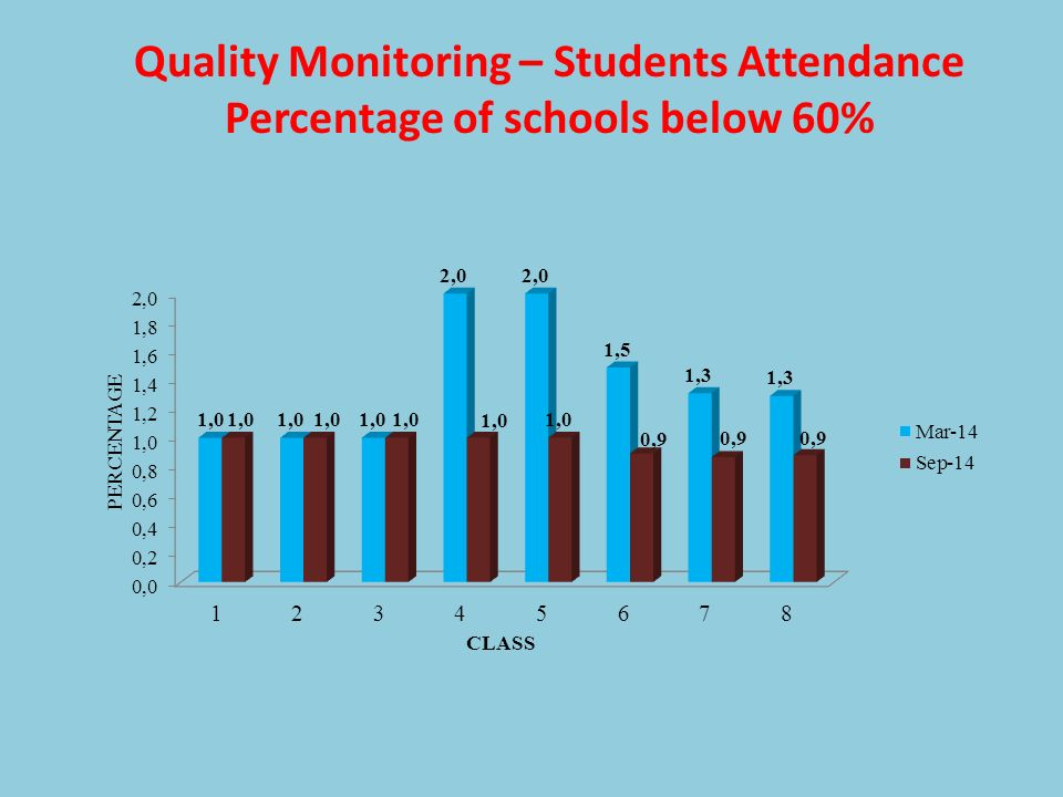 Quality Monitoring – Students Attendance Percentage of schools below 60%