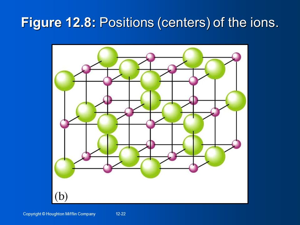 Figure 12.8: Positions (centers) of the ions.