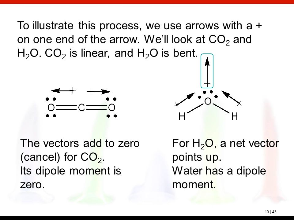 relationship between molecular geometry and dipole moment