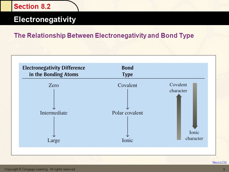 relationship between bond energy and electronegativity