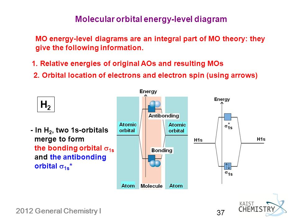 MOLECULAR SHAPE AND STRUCTURE - ppt video online download H2 Molecular Orbital Diagram