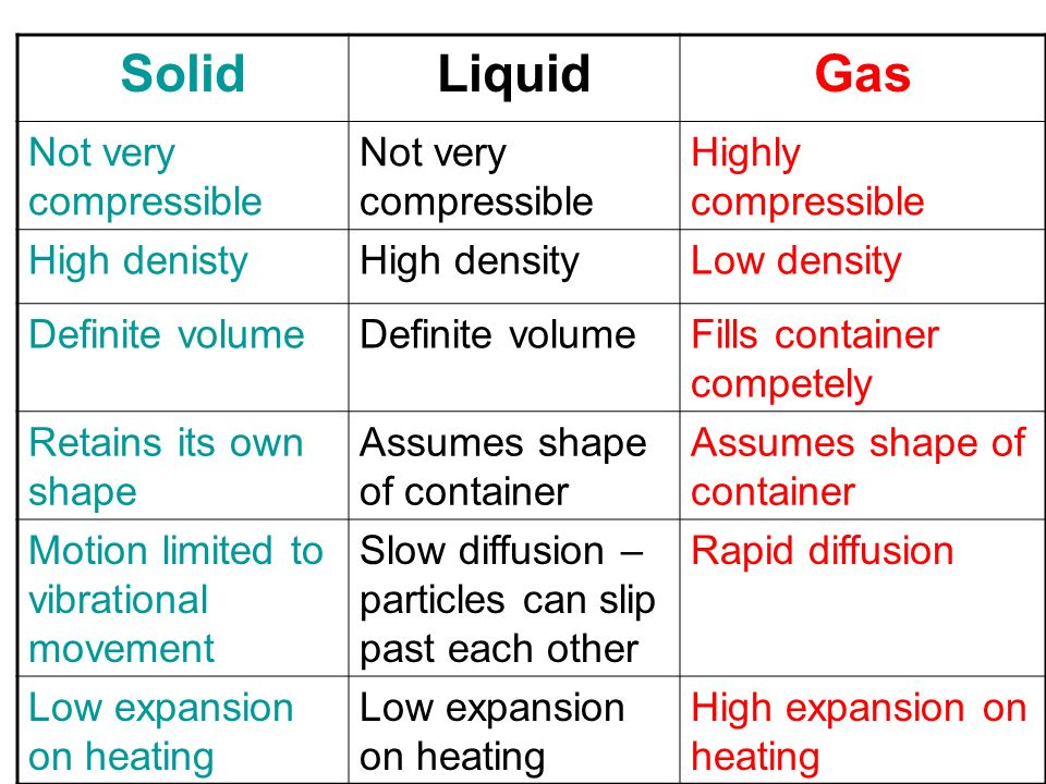 compressibility of solid liquid and gas. 2 solid liquid gas not very compressible highly compressibility of and d