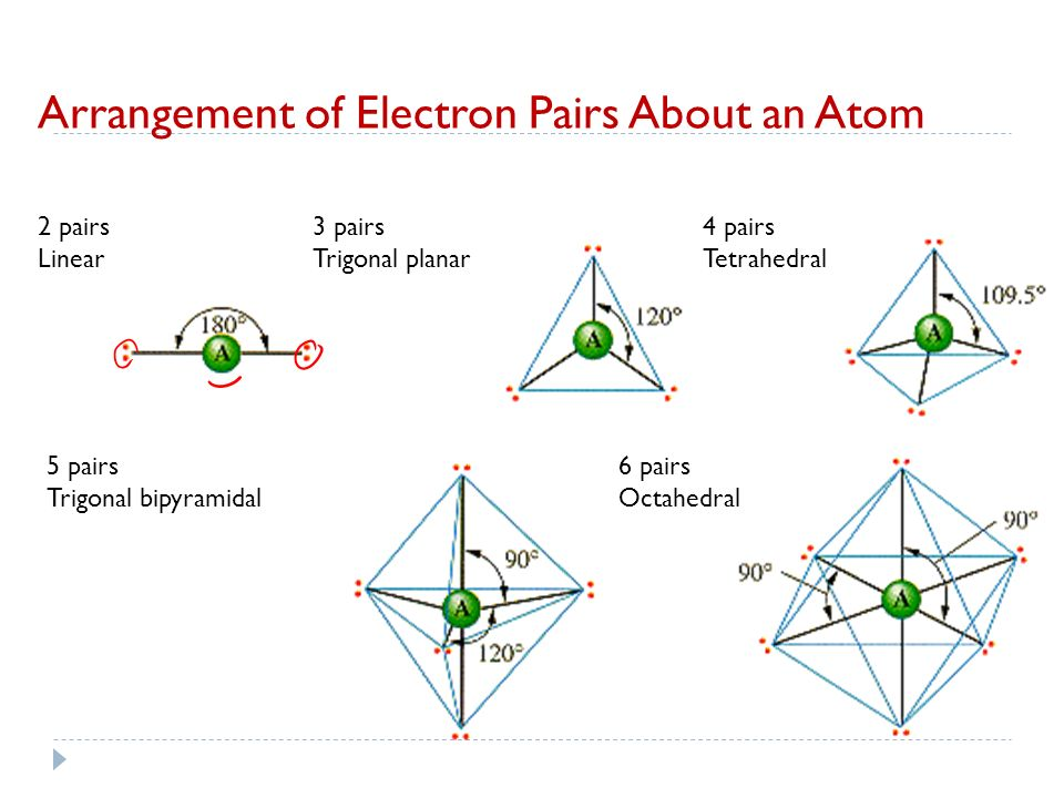 Arrangement of Electron Pairs About an Atom