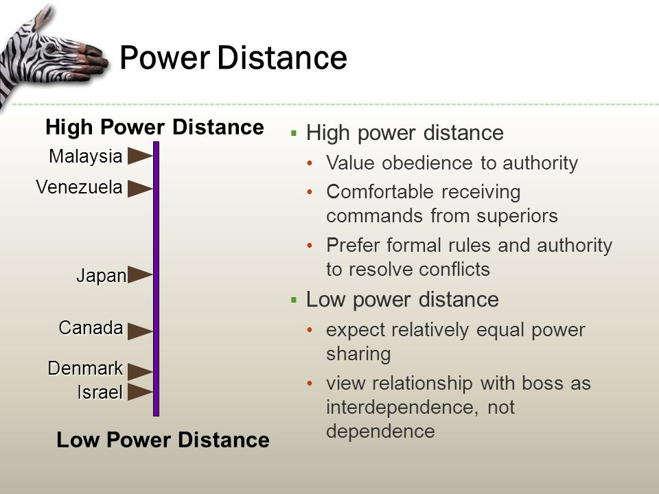 power and distance relationship