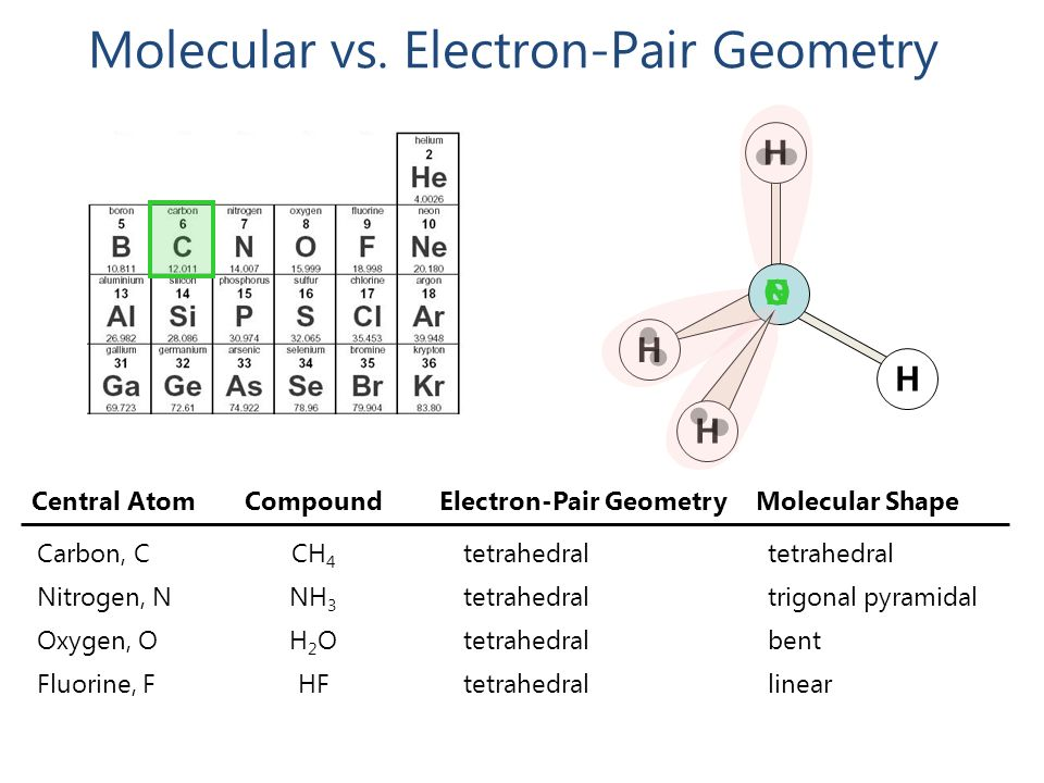 N2 Molecular Geometry Linear What Do Molecules Look...