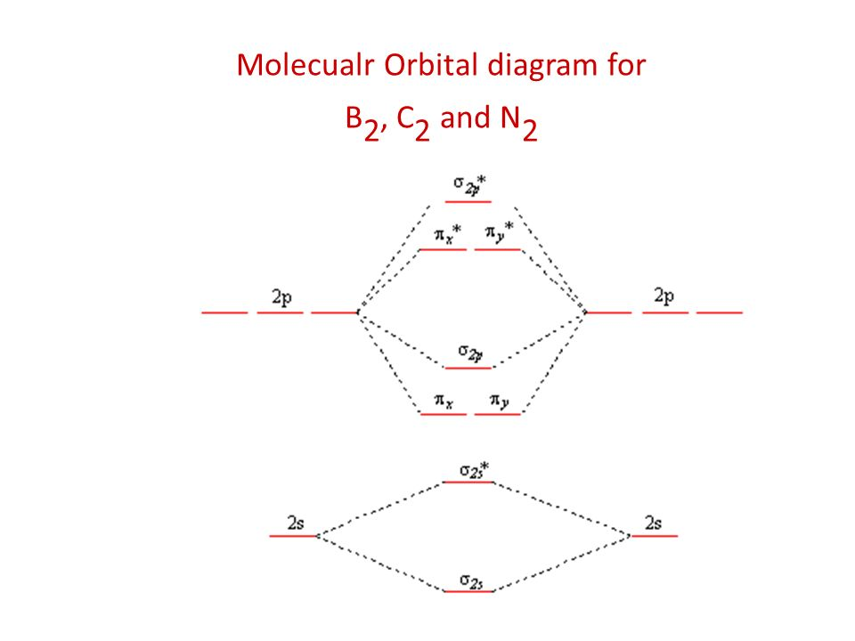 Valence bond vb and molecular orbital mo theories ppt video 24 molecualr orbital diagram for b2 c2 and n2 sciox Choice Image
