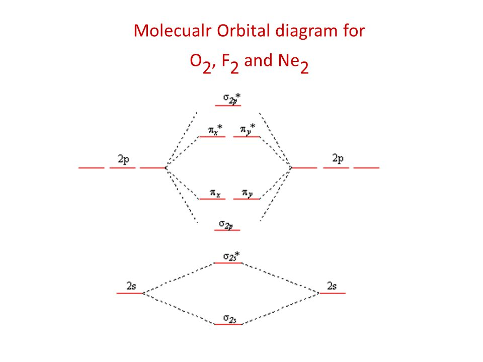 Valence Bond (VB) and Molecular Orbital (MO) Theories ... B2 Molecular Orbital Diagram