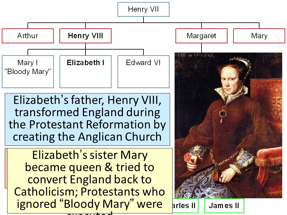 henry viii protestant reformation The protestant reformation was the 16th-century religious, political in england, the reformation began with henry viii's quest for a male heir.