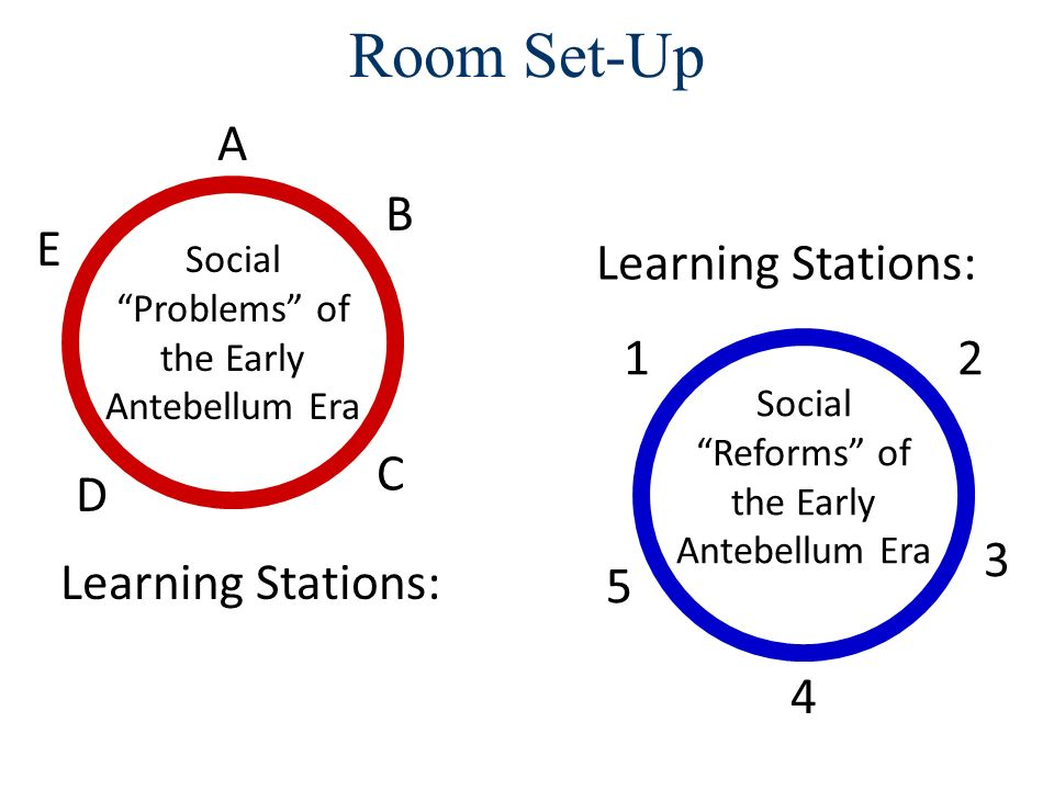 Room Set-Up A B E Learning Stations: 1 2 C D 3 Learning Stations: 5 4
