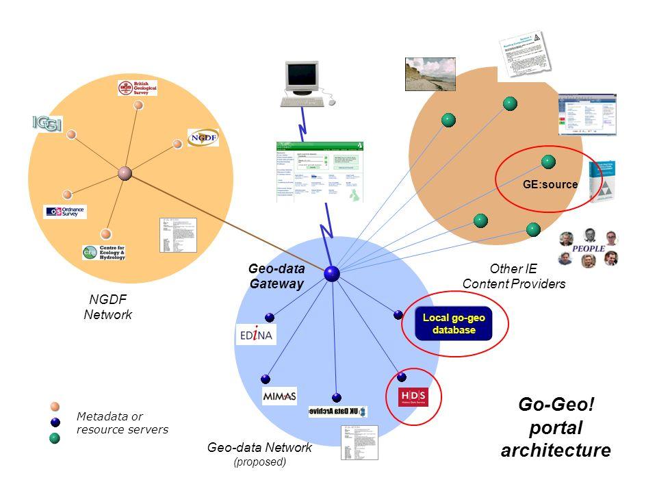 Go-Geo! portal architecture