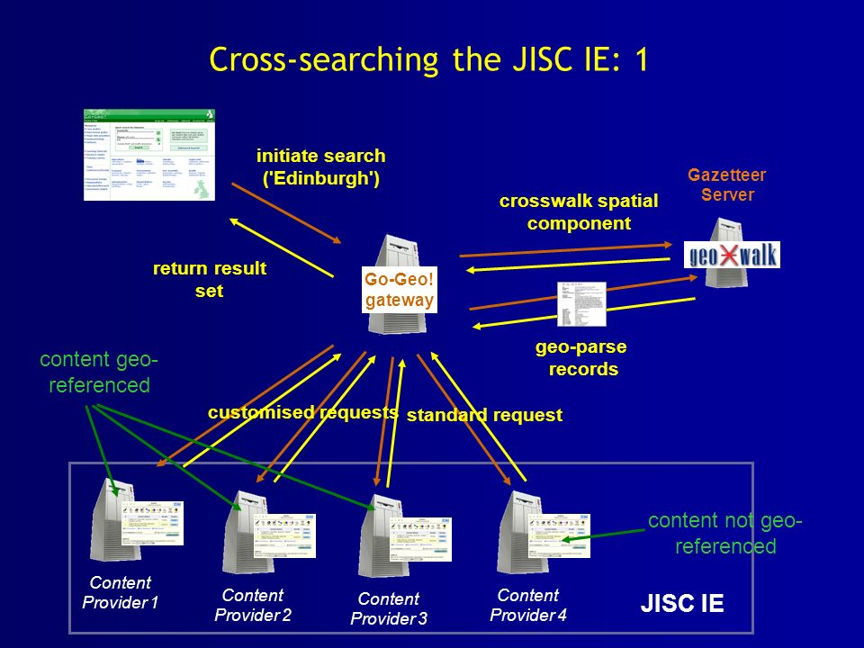 Cross-searching the JISC IE: 1