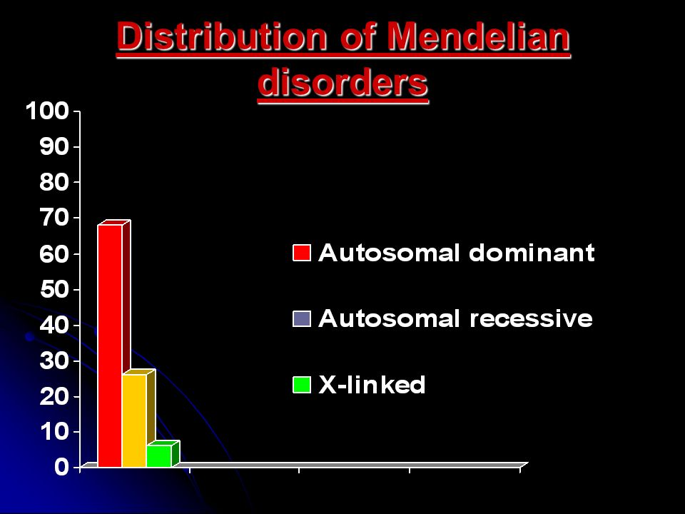 Distribution Of Mendelian Disorders on Diseases That Affect The Nervous System