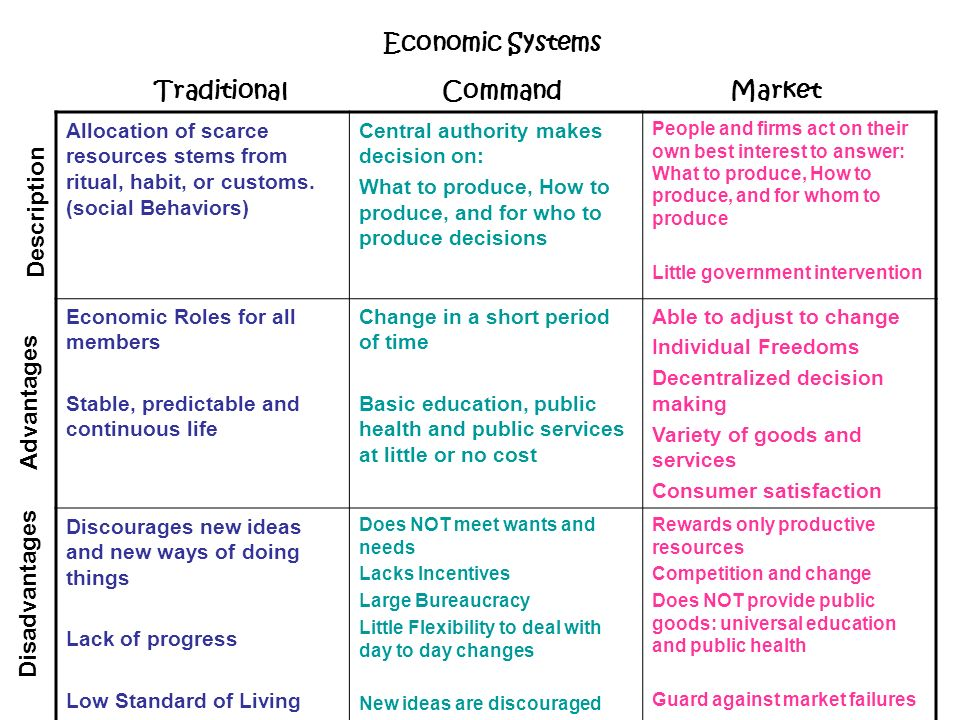 traditional economy command economy and market Compare the difference between market and command economic systems  traditional economic system-  command economy critics of market economies claimed that.