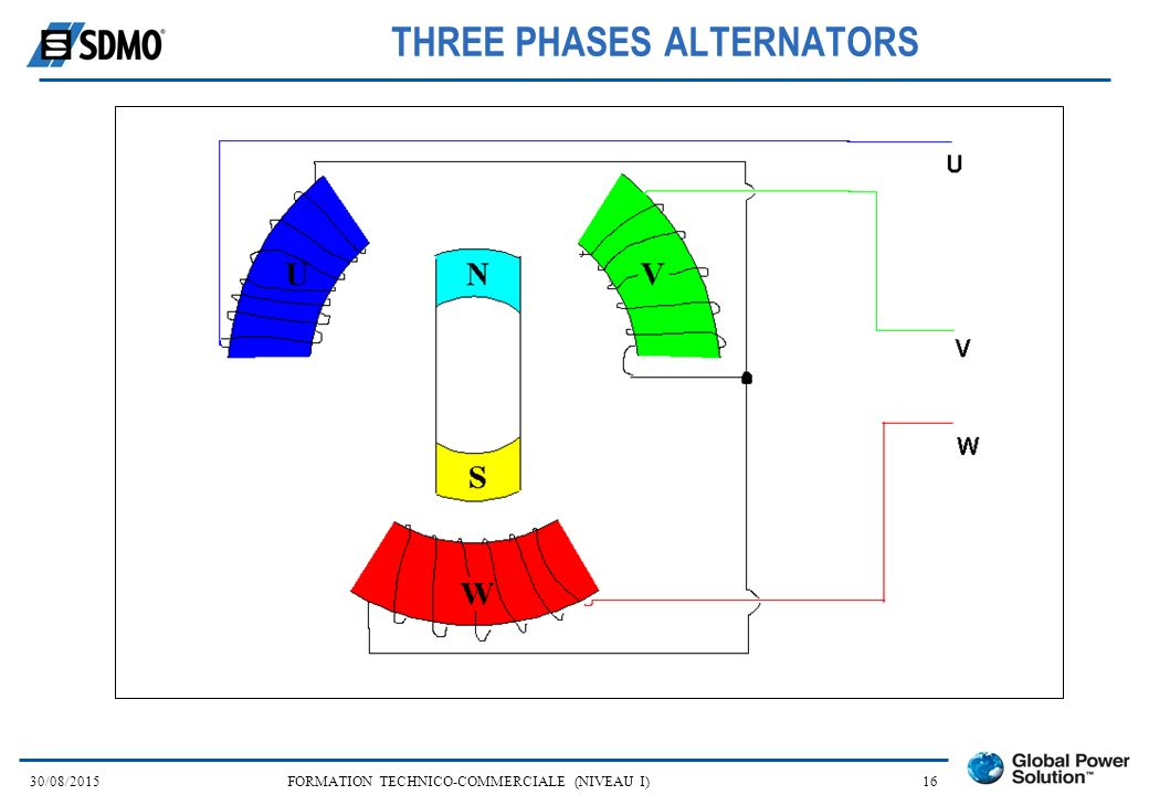 THREE PHASES ALTERNATORS