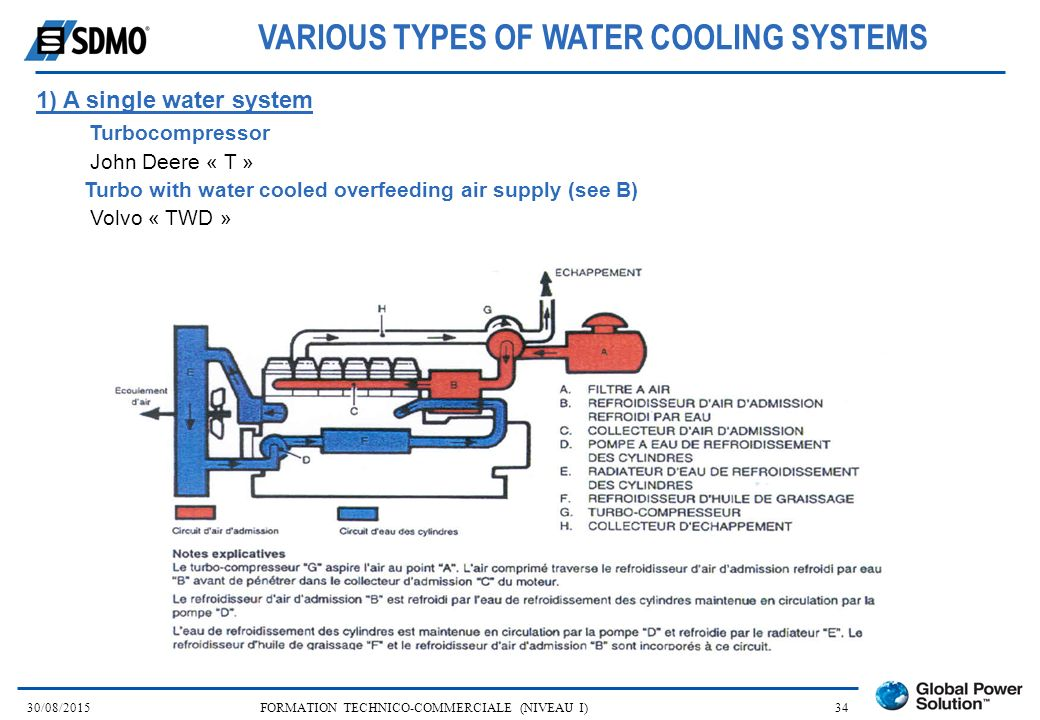 VARIOUS TYPES OF WATER COOLING SYSTEMS