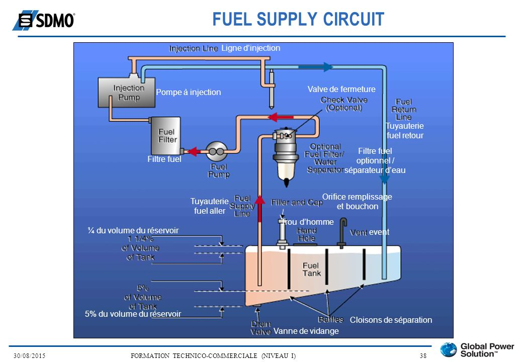 FUEL SUPPLY CIRCUIT Ligne d'injection Valve de fermeture