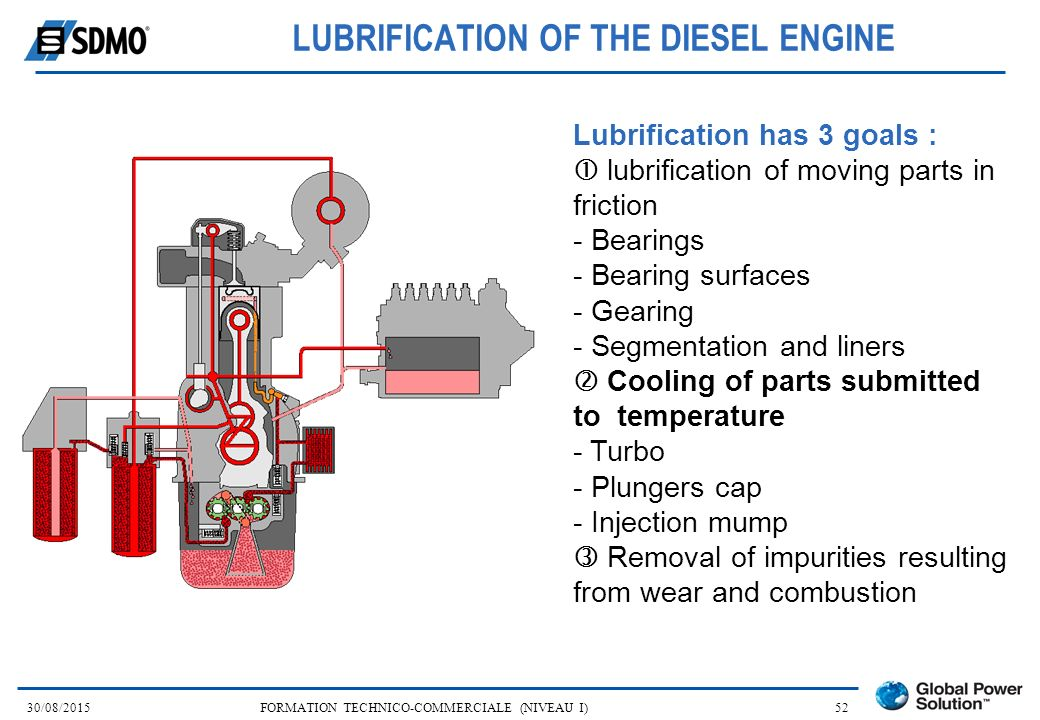 LUBRIFICATION OF THE DIESEL ENGINE