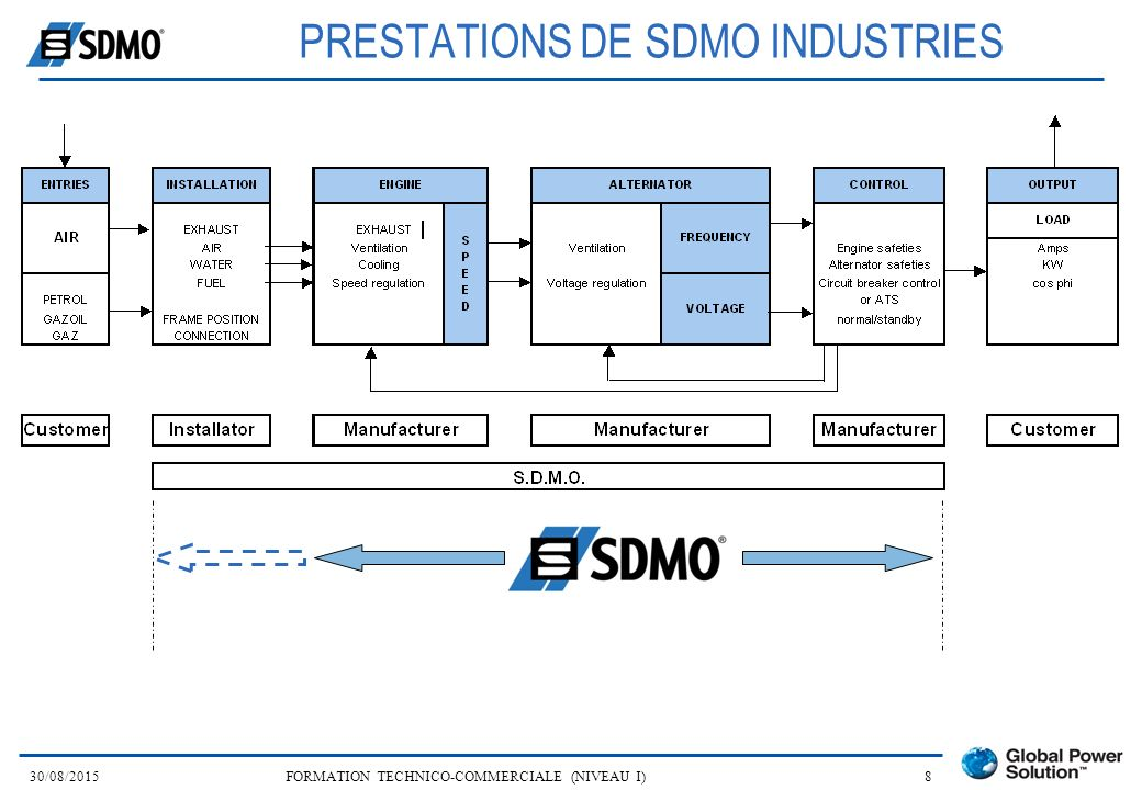 PRESTATIONS DE SDMO INDUSTRIES
