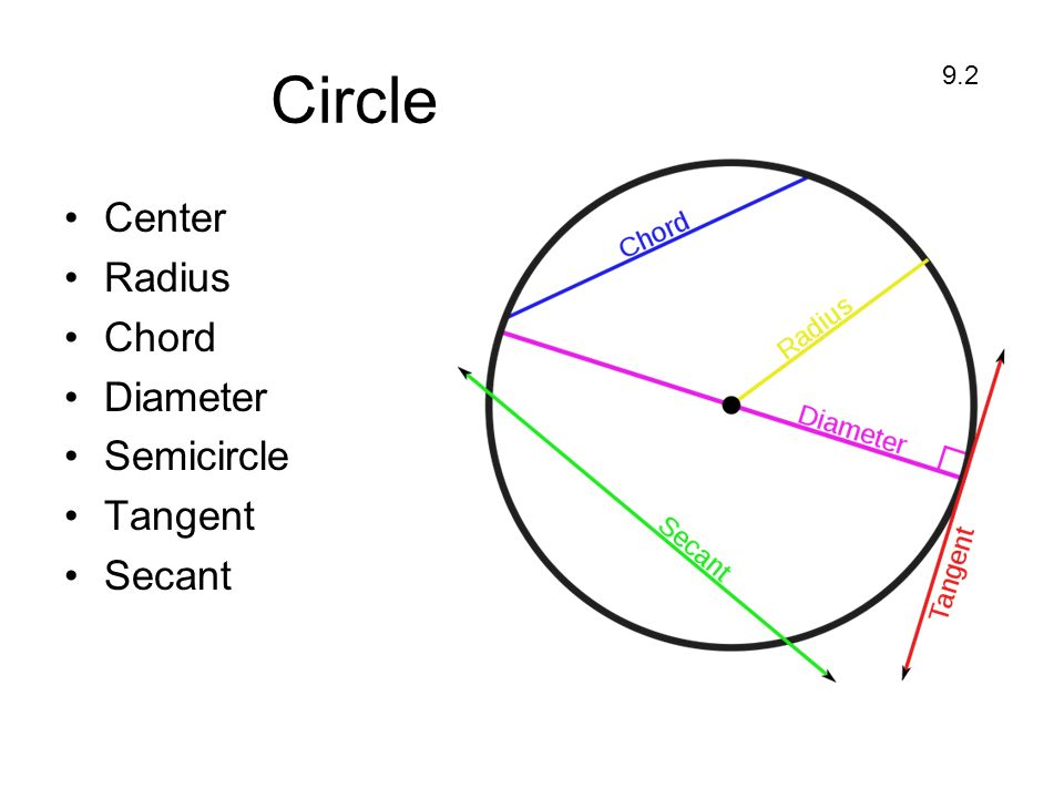 Tangent to a Circle