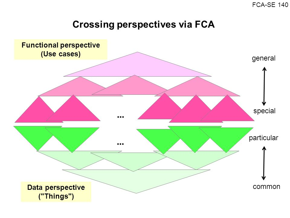Crossing perspectives via FCA