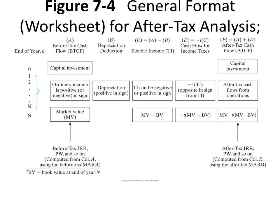 Depreciation worksheet