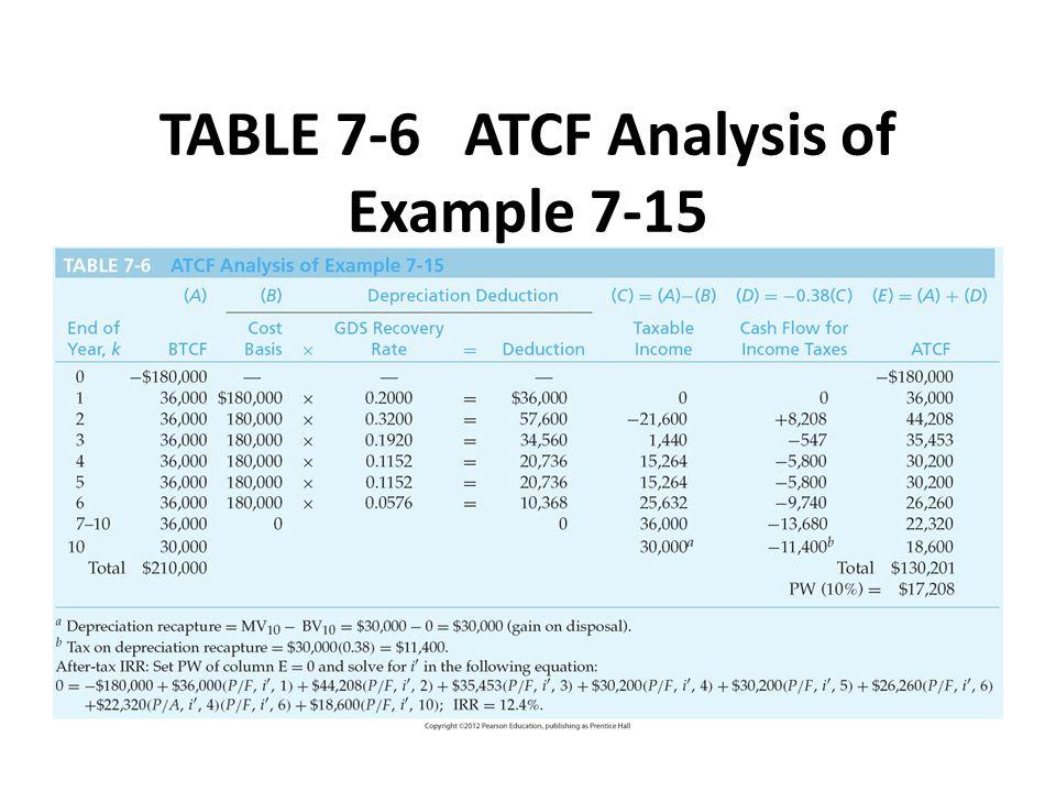 depreciation table