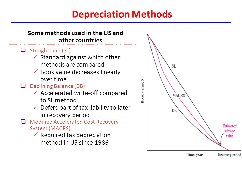 Which Method of Depreciation Gives the Highest Net Income?