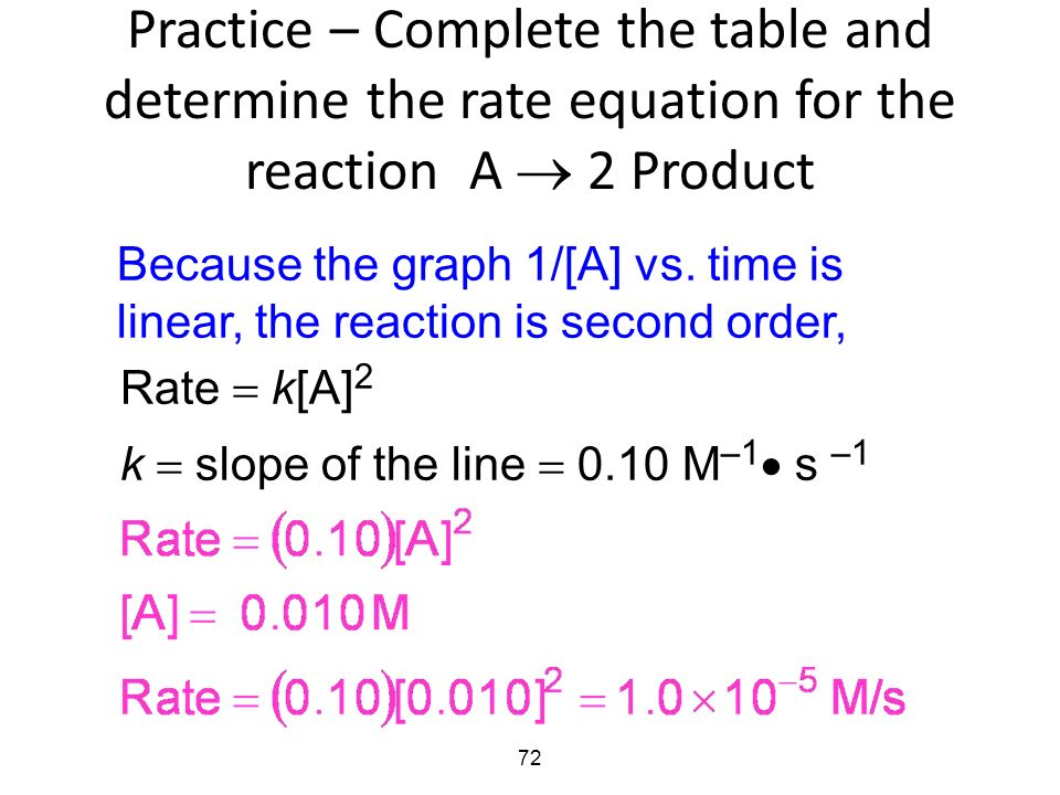 how to find order of reaction from table