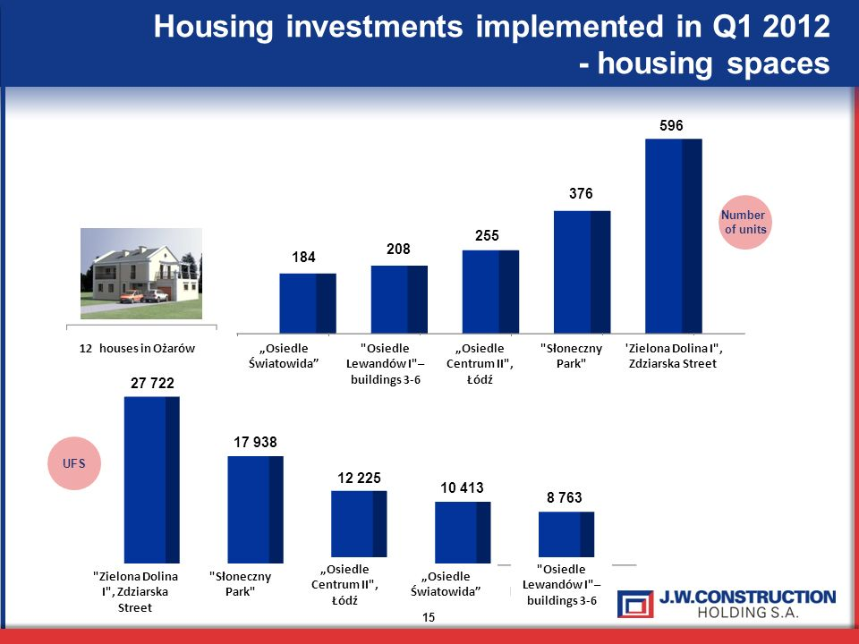 Housing investments implemented in Q1 2012 - housing spaces