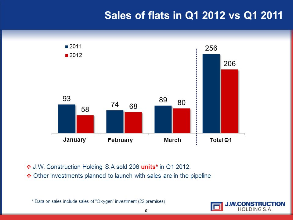Sales of flats in Q1 2012 vs Q1 2011 January. February. March. Total Q1. J.W. Construction Holding S.A sold 206 units* in Q1 2012.