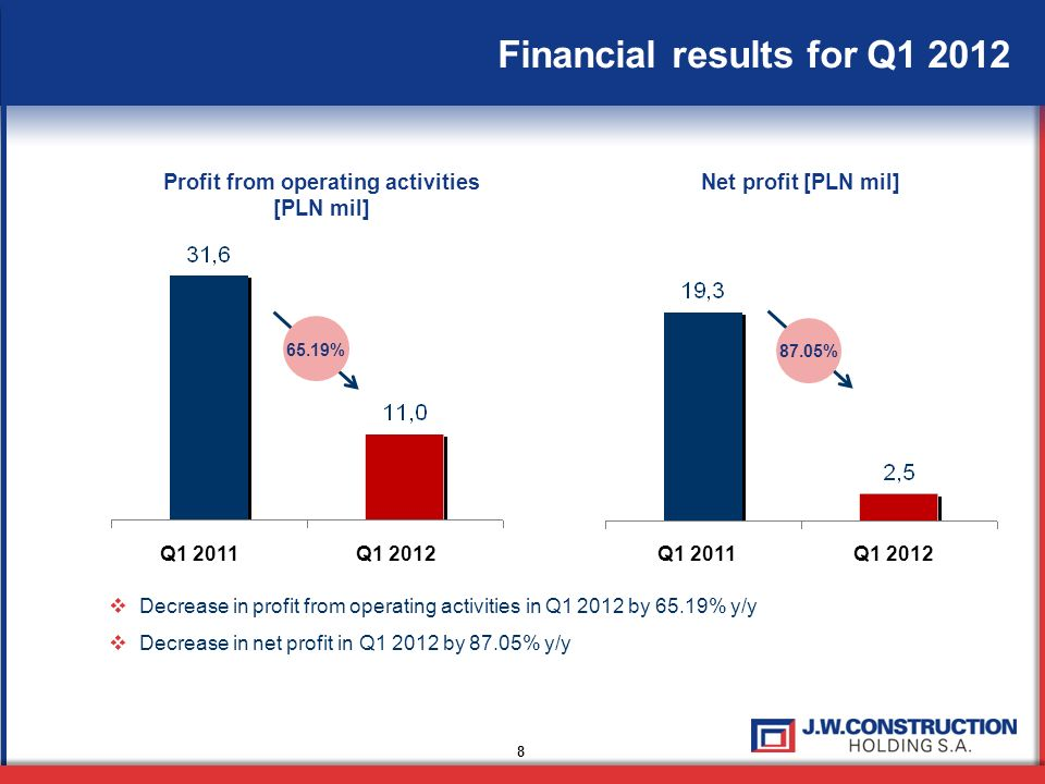Profit from operating activities