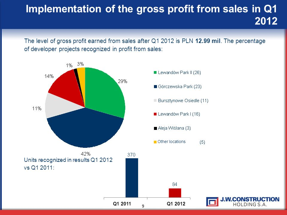Implementation of the gross profit from sales in Q1 2012