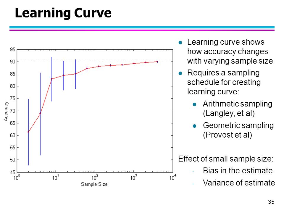learning curve effect The stable conditions necessary for the learning curve to take place may not be present - unplanned changes inproduction techniques or labour turnover will cause problems and affect the learning rate.