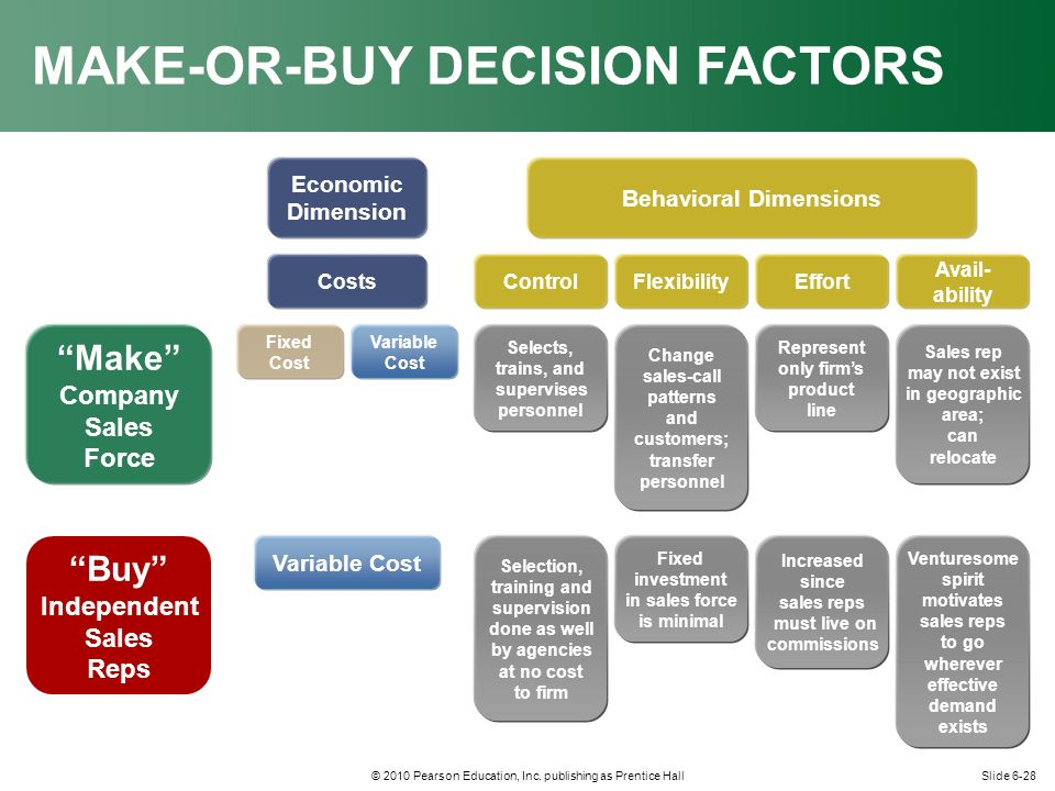 make or buy decision analysis Decisions involving incremental analysis include the following: make or buy: should we make a component ourselves or farm out the work to someone else qualitative considerations may or may not override quantitative issues.
