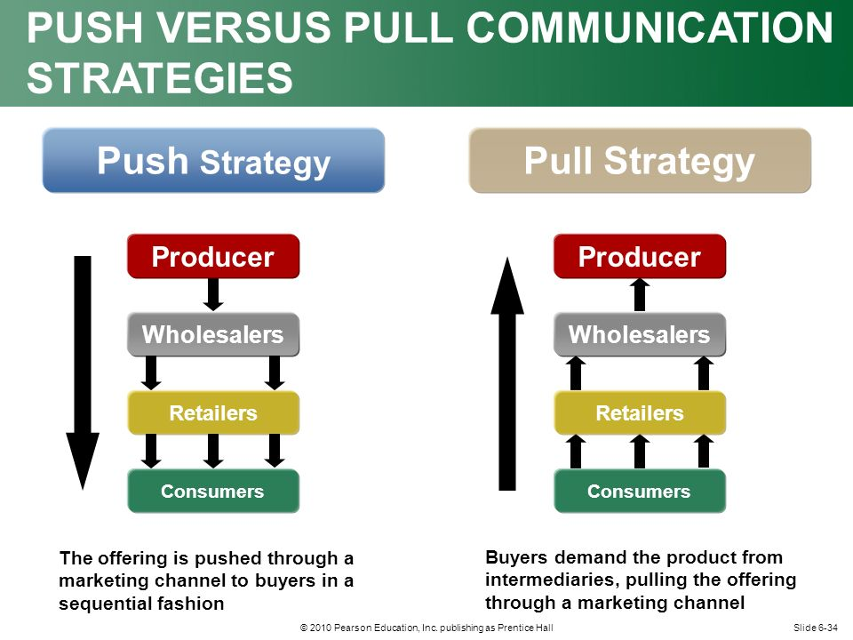 PUSH VERSUS PULL COMMUNICATION STRATEGIES
