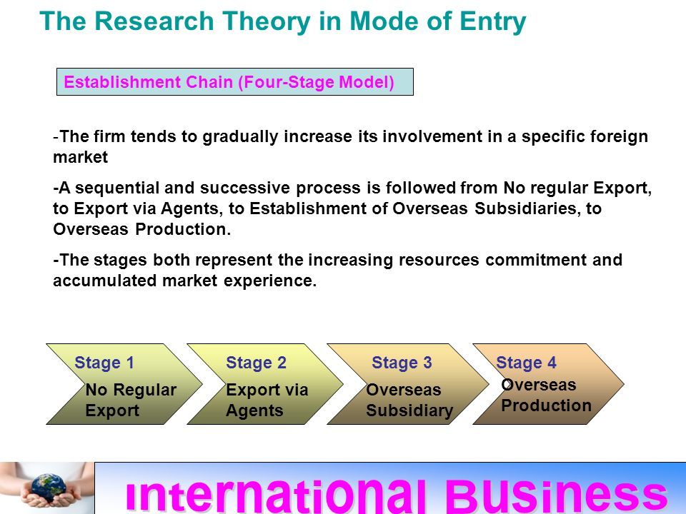 stages if international business The marketing research process culminates with the research report this report will include all of your information, including an accurate description of your research process, the results, conclusions, and recommended courses of action.