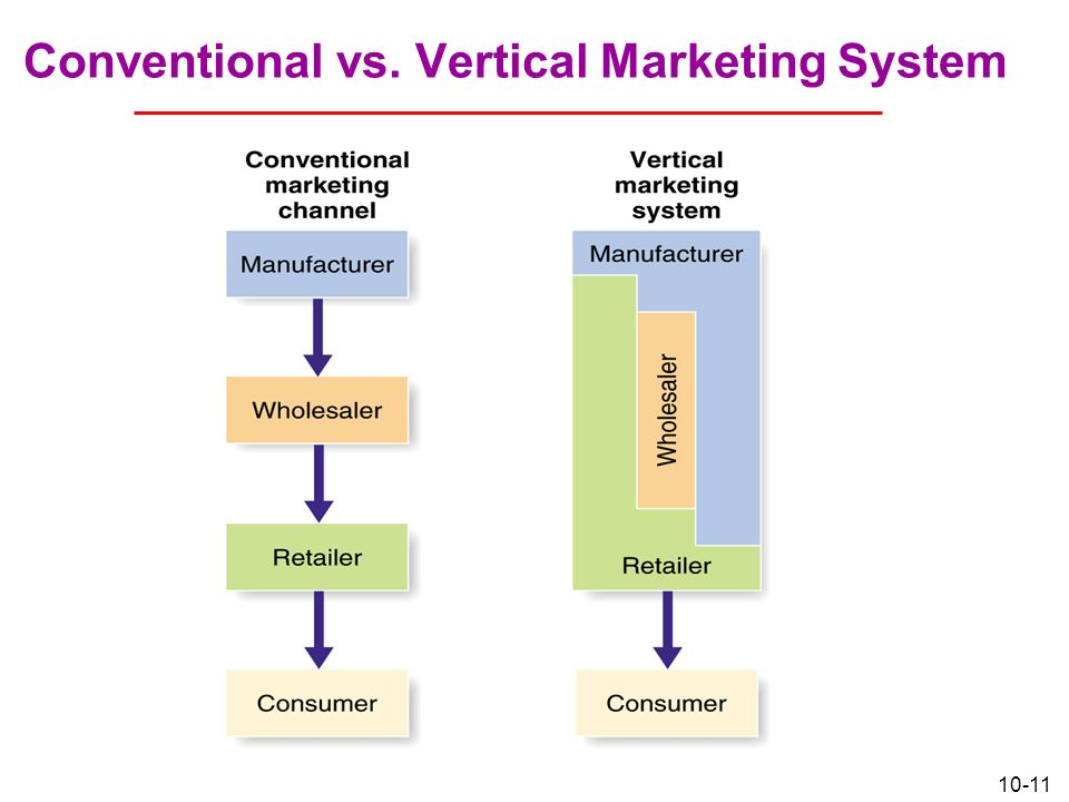 distribution channel conventional distribution channel and A conventional marketing channel consists of one or more independent producers, wholesalers and retailers each is a separated business seeking to maximise its own profits, even at the expense of.