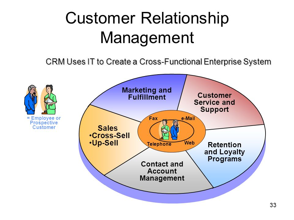what is customer management system Understanding customer relationship management (crm) management of customer relationships operational systems such as human resources.