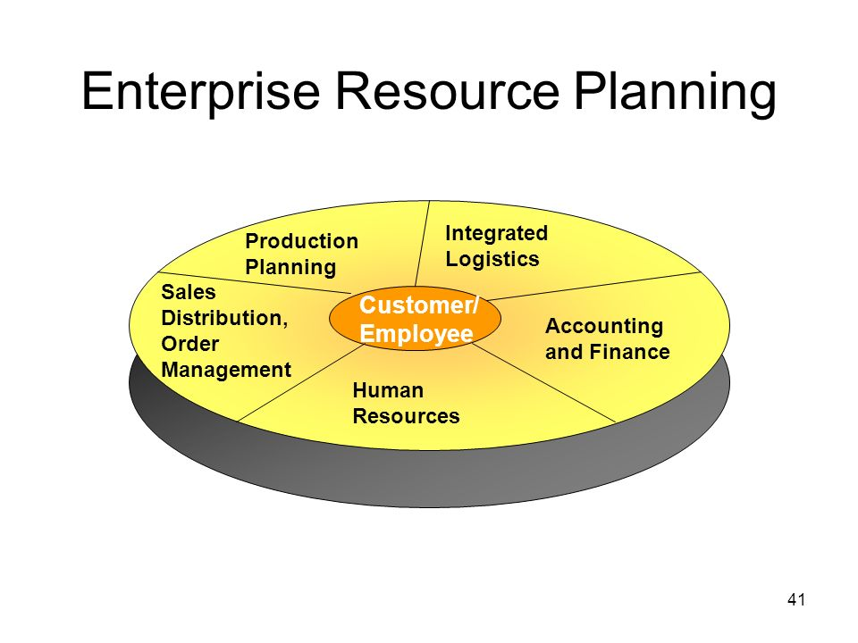 hrm aspects of enterprise resource management