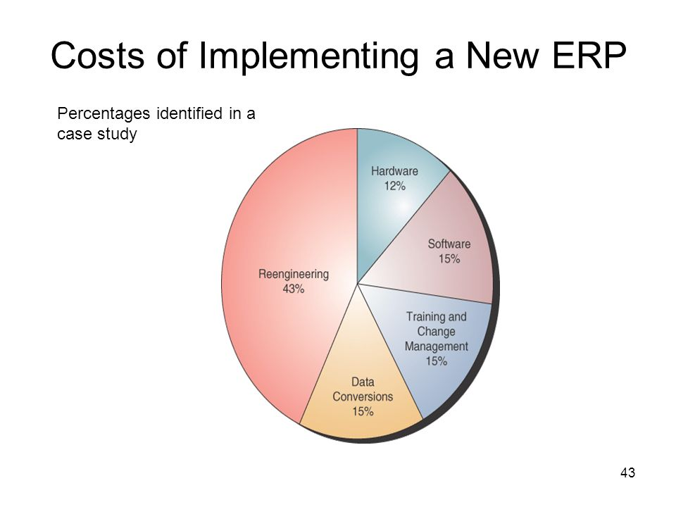 dilemma in implementing a new erp Read about five change management strategies for global erp be using the new software these issues grow exponentially implementing erp software need.