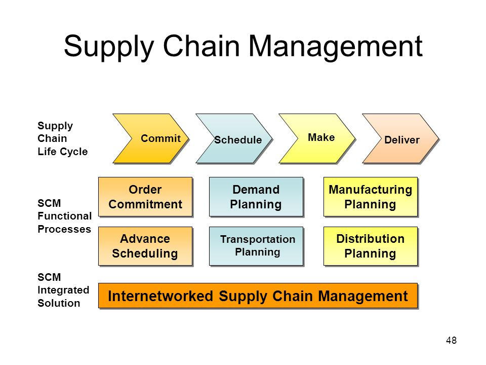 the role of supply chain management Supply chain management solution: is an information technology supported tool, which enables synchronization of the efforts of all parties involved in supply chain, from.